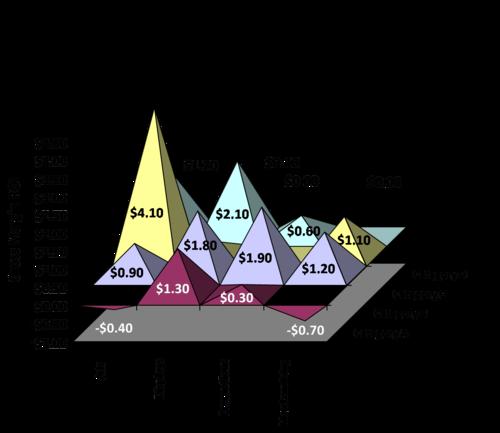 Chart Marketing